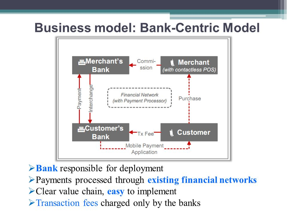 Business model: Bank-Centric Model