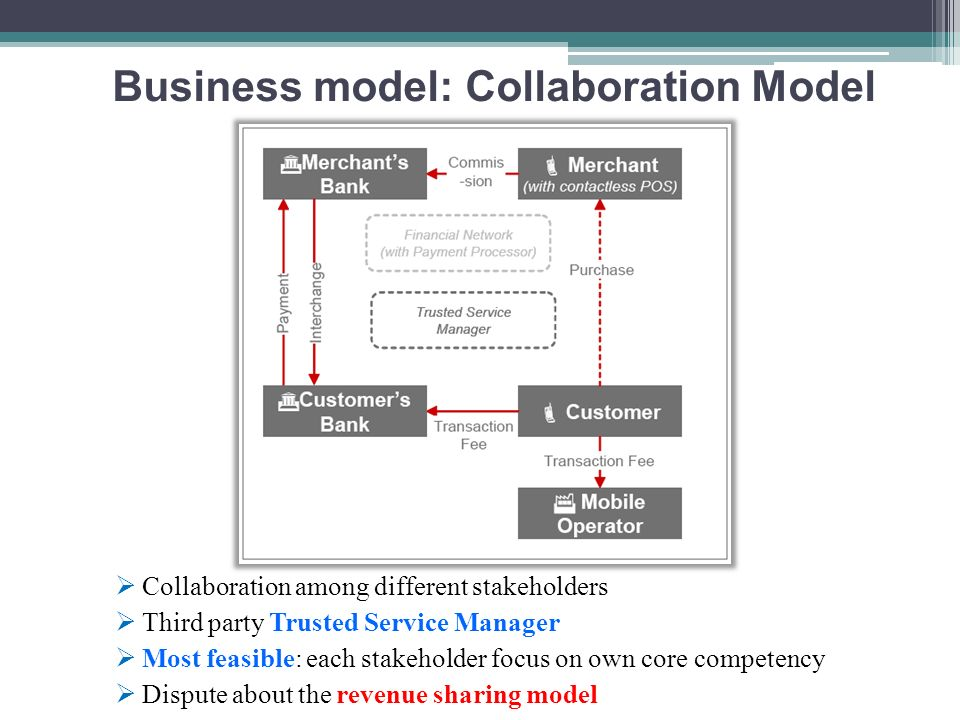 Business model: Collaboration Model
