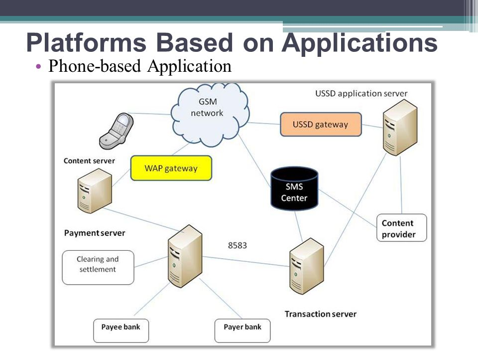 Platforms Based on Applications