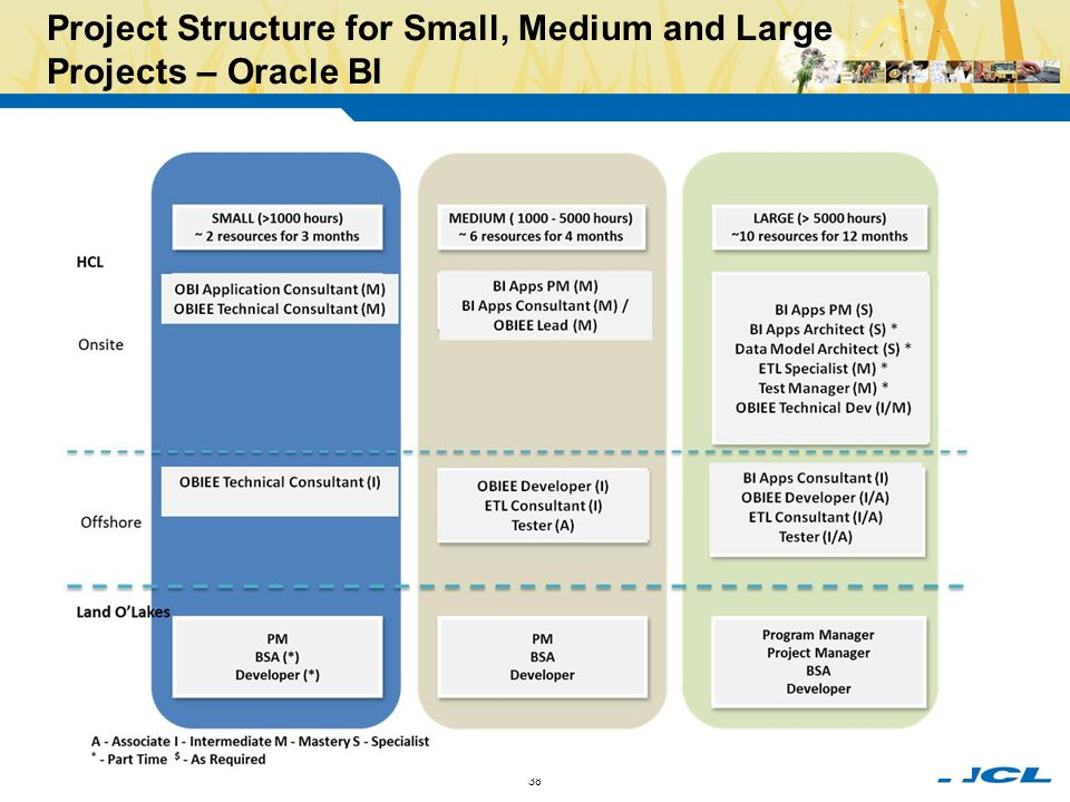 structure and culture of small medium There are many benefits in being a small enterprise we have a much more  efficient corporate structure, where there is no distinct hierarchy our overhead  costs.