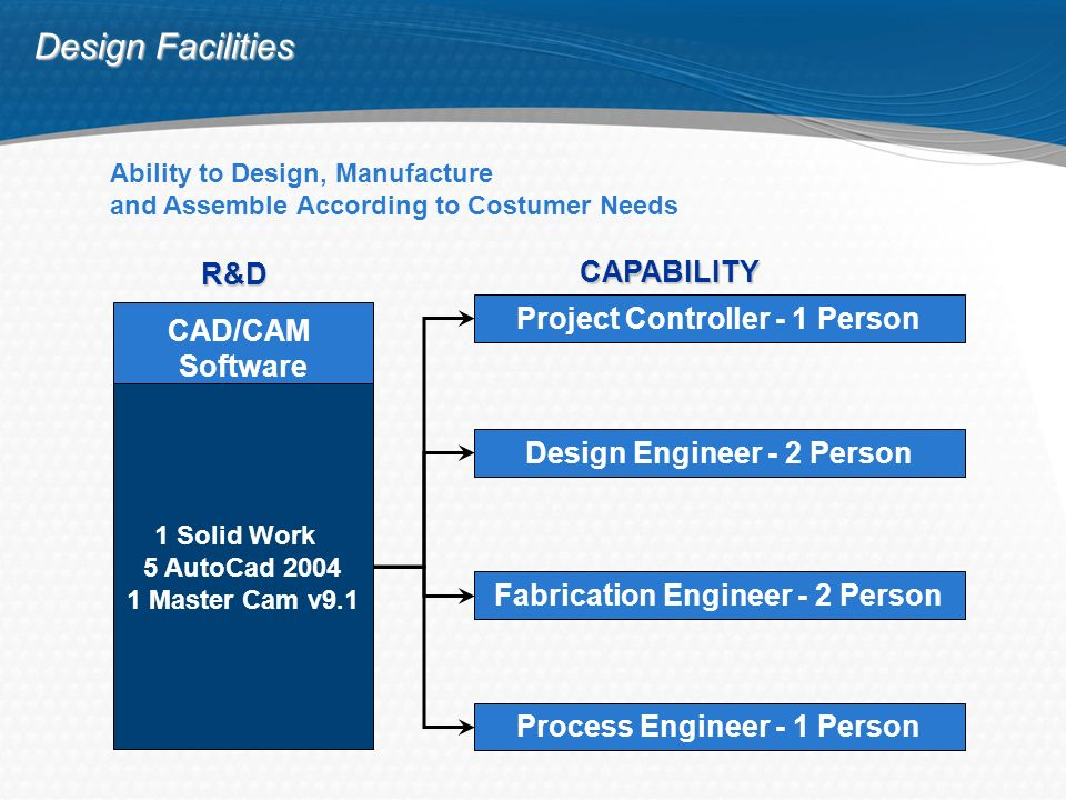 COMPONENTS THAILAND COLTD ppt download – Project Controller