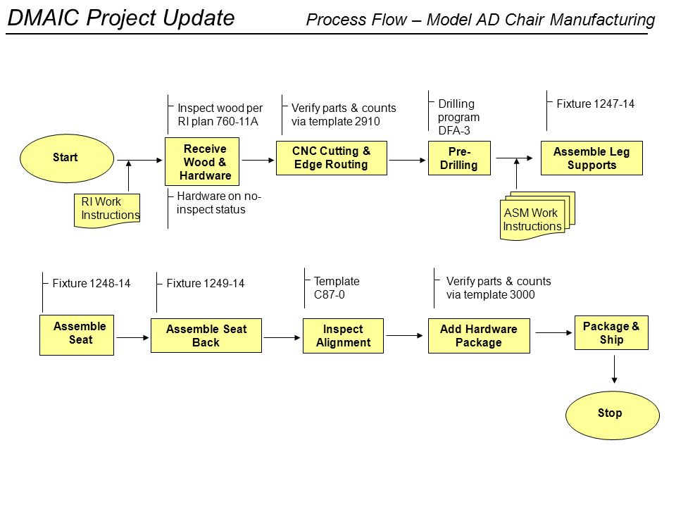 riordan manufacturing lean production for new process design This document analyzes riordan's electric fan production process currently in use at the china plant, and proposes a new supply chain procedure and process design to include strategic capacity planning and lean production.