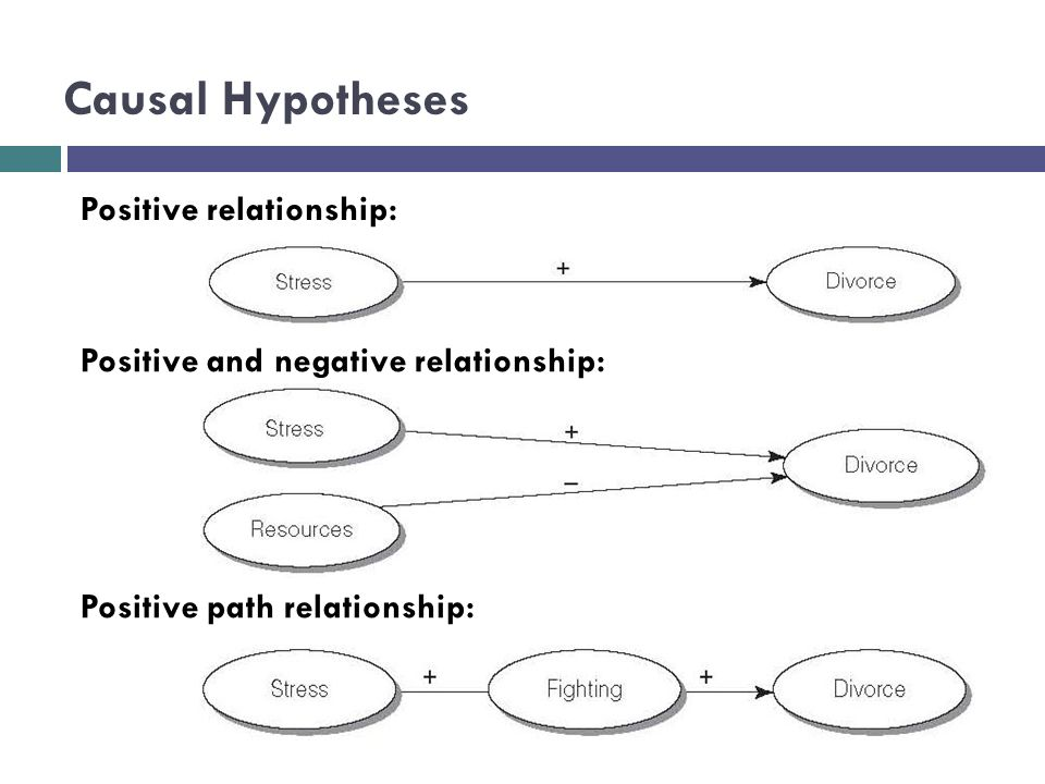 RESEARCH PROPOSAL: THEORY, RESEARCH QUESTION & HYPOTHESIS ...