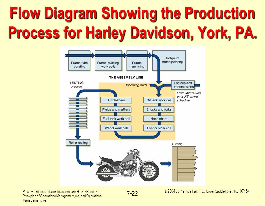 Flow Diagram Showing the Production Process for Harley Davidson, York, PA.