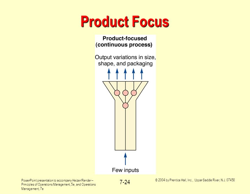 Product Focus As before, it is probably most useful to introduce product focused production systems by example.
