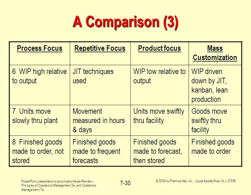 A Comparison (3) Process Focus Repetitive Focus Product focus
