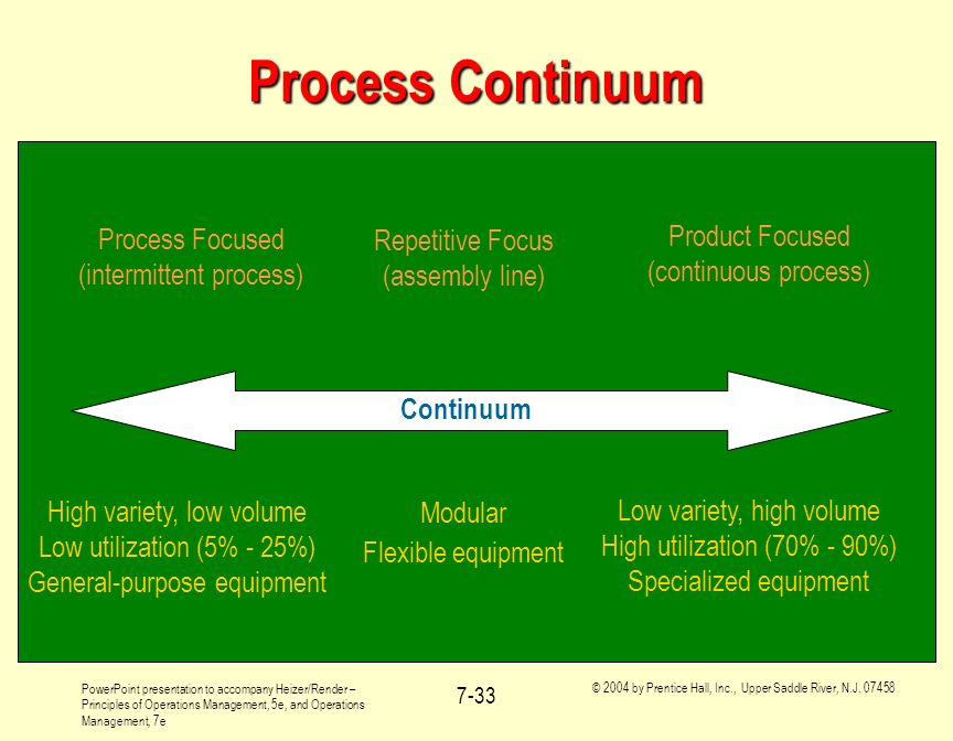 Process Continuum Product Focused (continuous process) Process Focused