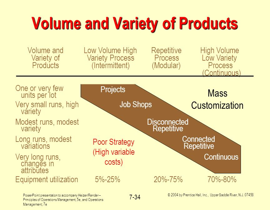 Volume and Variety of Products