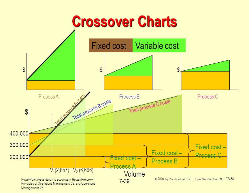 Crossover Charts Fixed cost Variable cost Volume