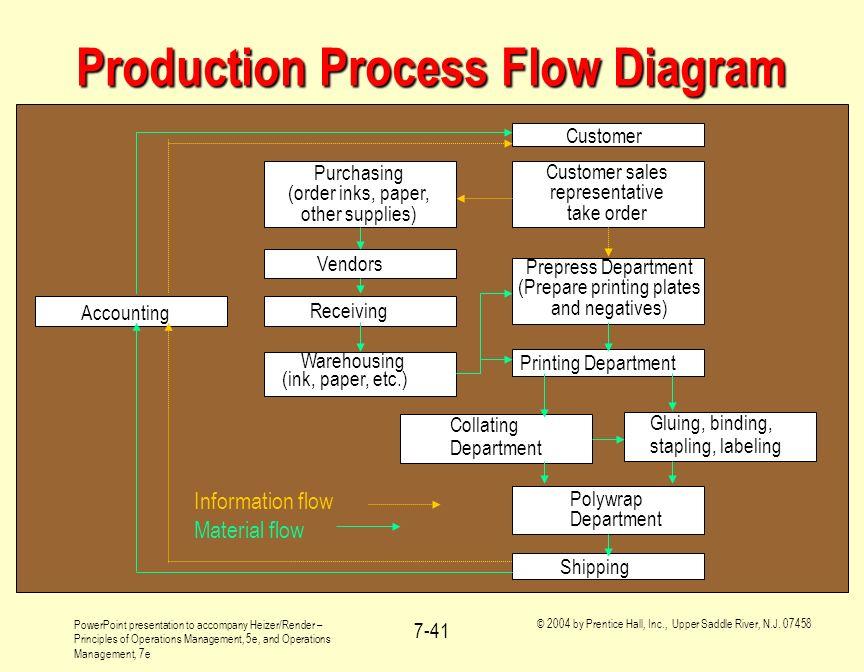 Production Process Flow Diagram