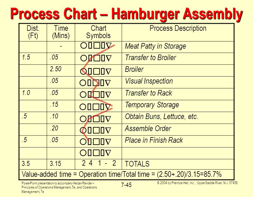 Process Chart – Hamburger Assembly