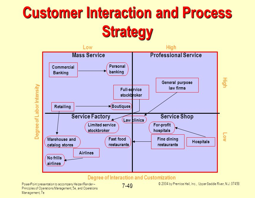 Customer Interaction and Process Strategy