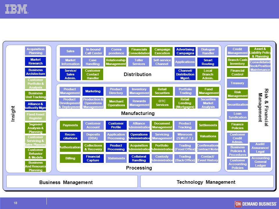 customer behavior model