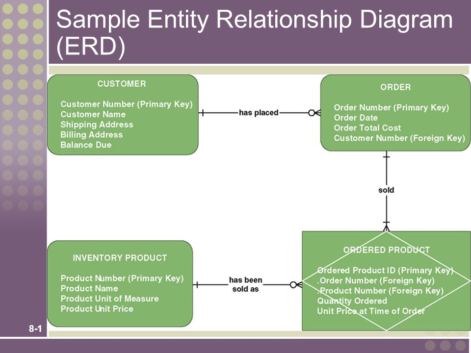 Sample Entity Relationship Diagram Erd Ppt Video