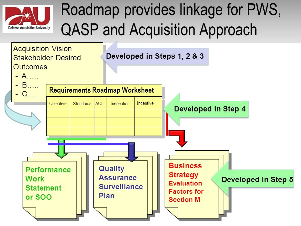 Roadmap provides linkage for PWS, QASP and Acquisition Approach