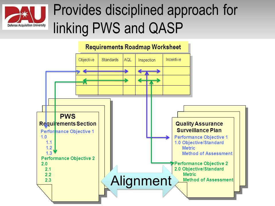 Provides disciplined approach for linking PWS and QASP