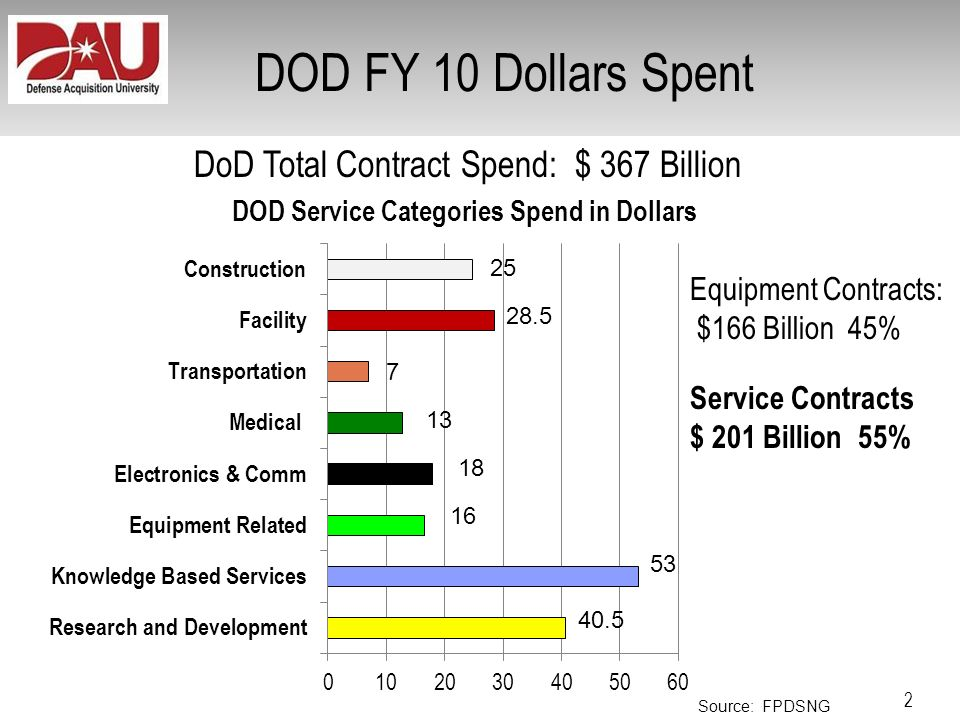 DOD FY 10 Dollars Spent DoD Total Contract Spend: $ 367 Billion