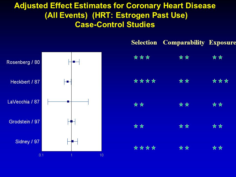 Adjusted Effect Estimates for Coronary Heart Disease (All Events) (HRT: Estrogen Past Use) Case-Control Studies