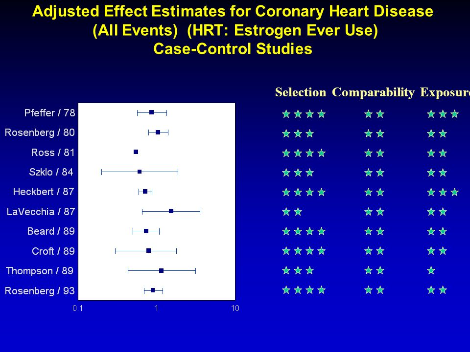 Adjusted Effect Estimates for Coronary Heart Disease (All Events) (HRT: Estrogen Ever Use) Case-Control Studies