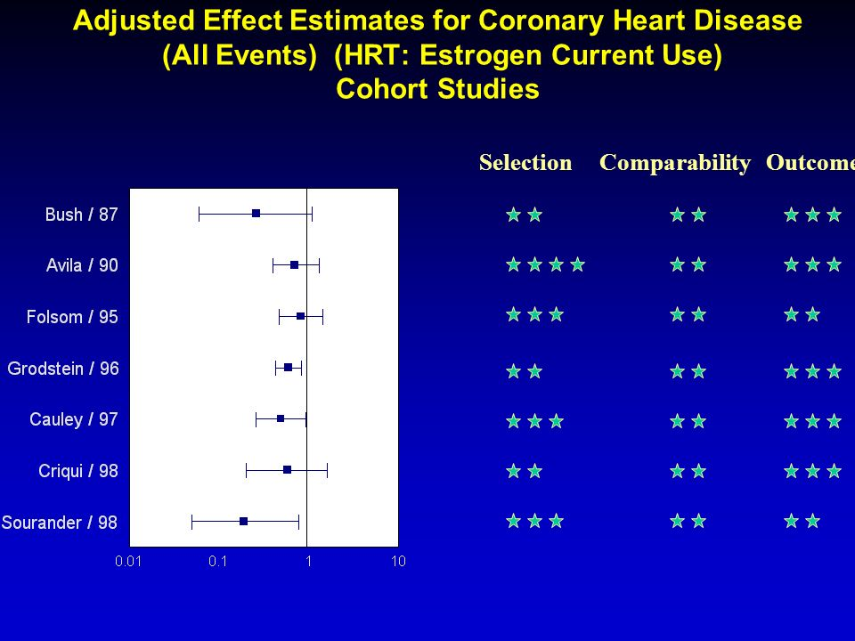 Adjusted Effect Estimates for Coronary Heart Disease (All Events) (HRT: Estrogen Current Use) Cohort Studies