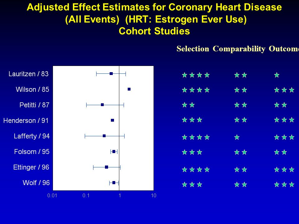 Adjusted Effect Estimates for Coronary Heart Disease (All Events) (HRT: Estrogen Ever Use) Cohort Studies