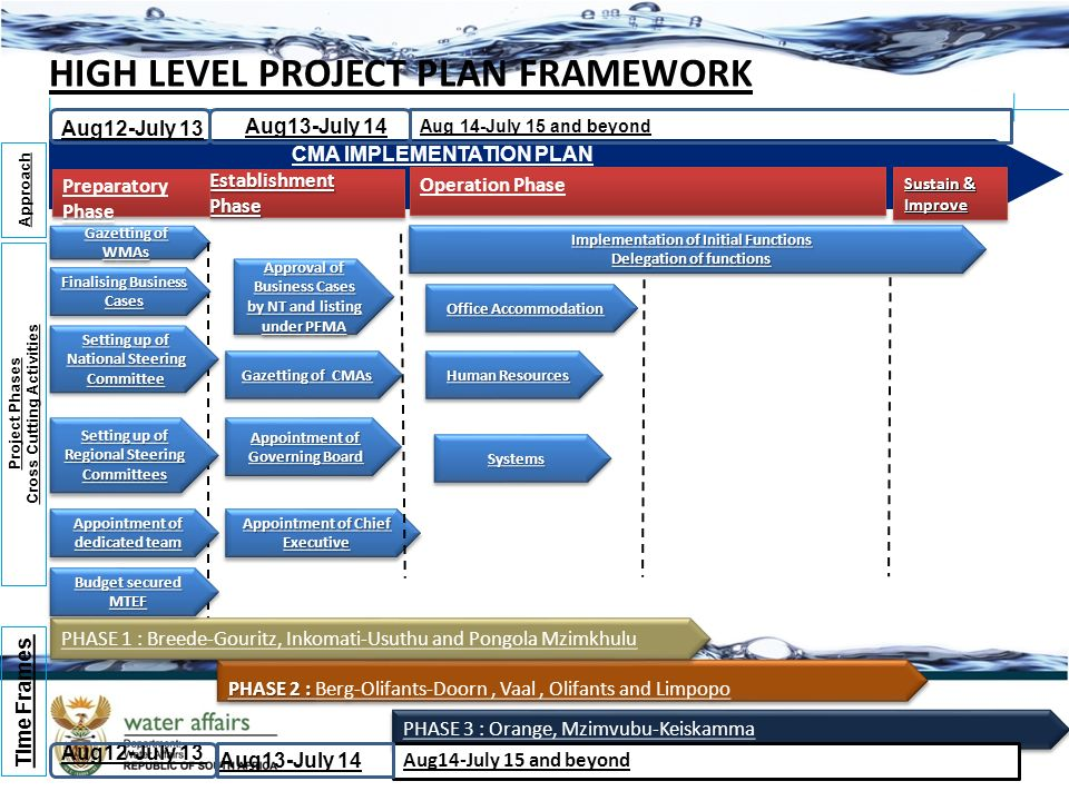 What Is a High-Level Project Plan?