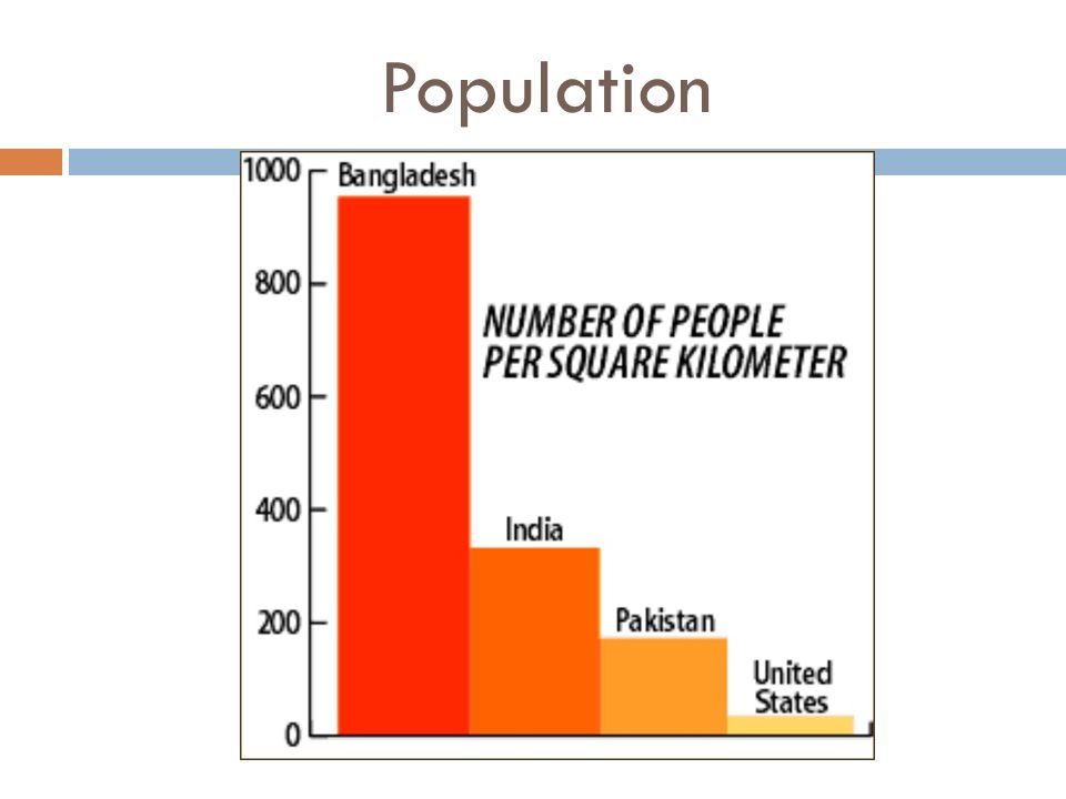 Population Look at the difference in the population density between U.S. and Bangladesh