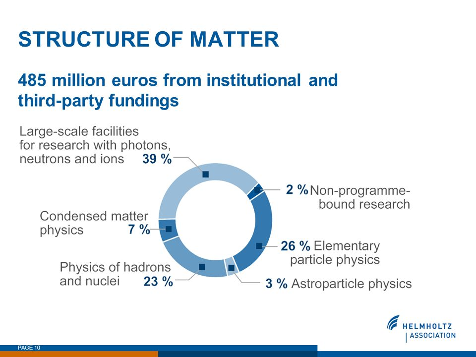 STRUCTURE OF MATTER 485 million euros from institutional and third-party fundings