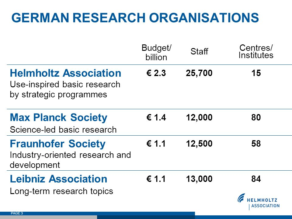 GERMAN RESEARCH ORGANISATIONS