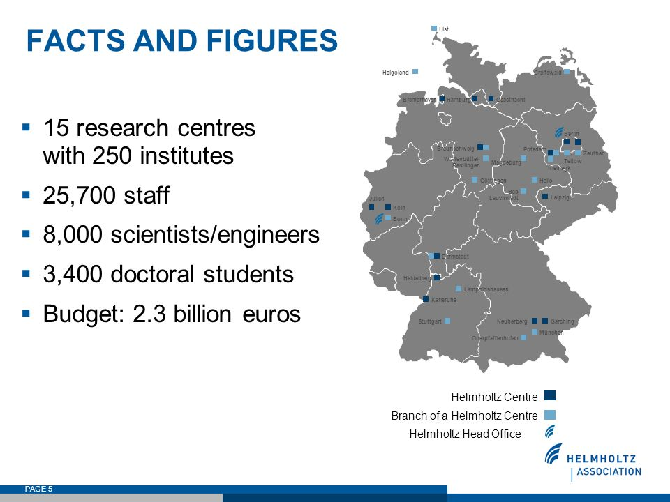FACTS AND FIGURES 15 research centres with 250 institutes 25,700 staff