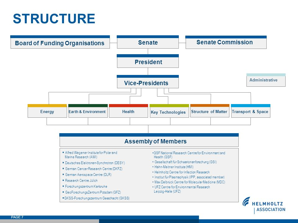 Board of Funding Organisations