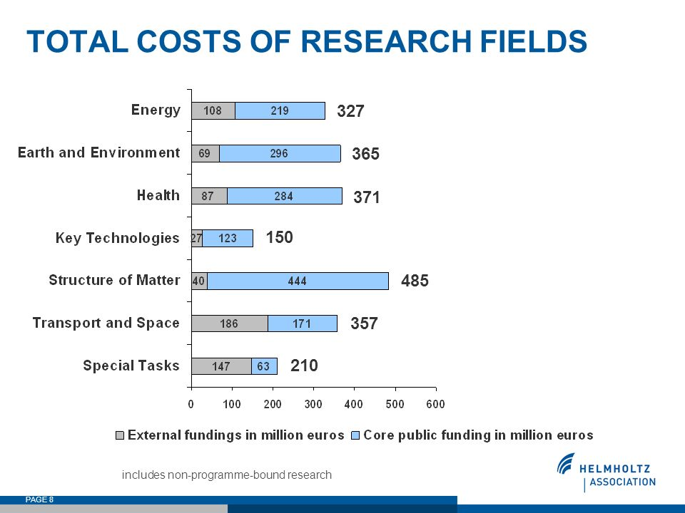 TOTAL COSTS OF RESEARCH FIELDS