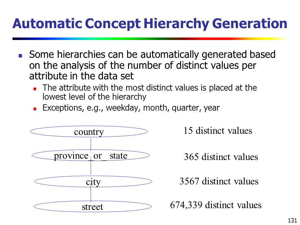 Automatic Concept Hierarchy Generation