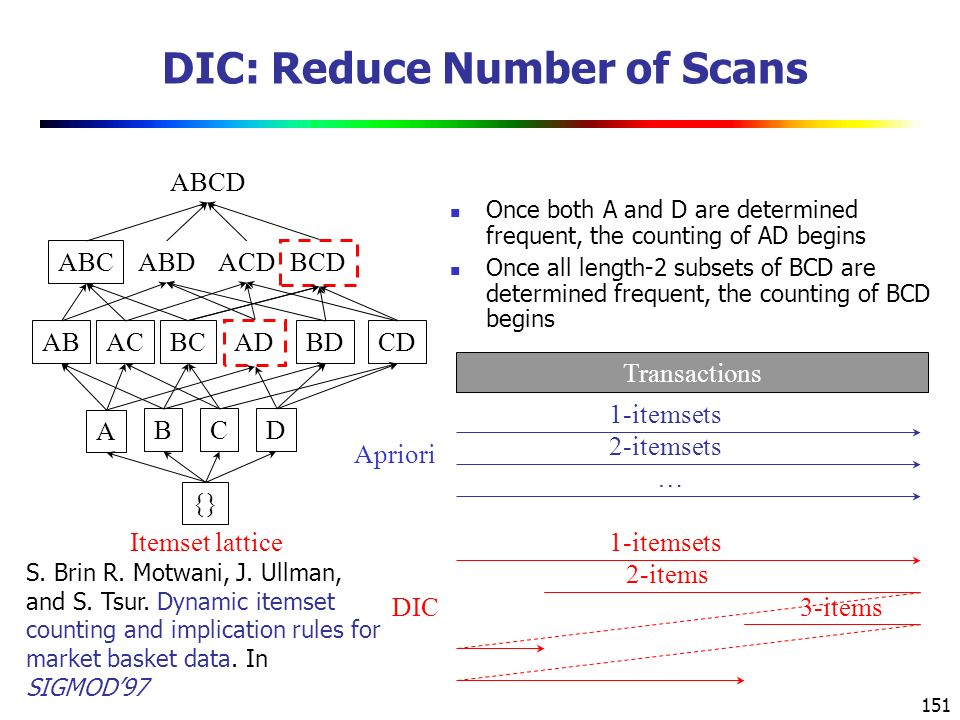 DIC: Reduce Number of Scans