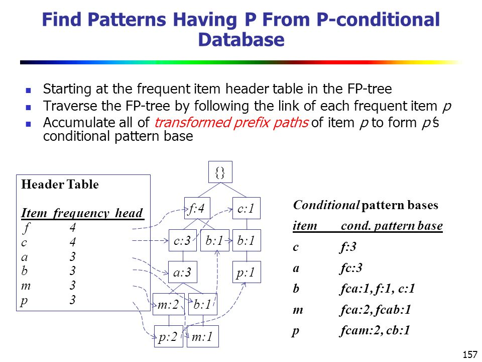 Find Patterns Having P From P-conditional Database