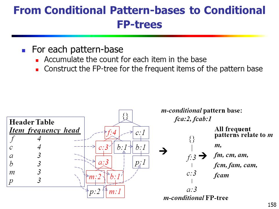 From Conditional Pattern-bases to Conditional FP-trees