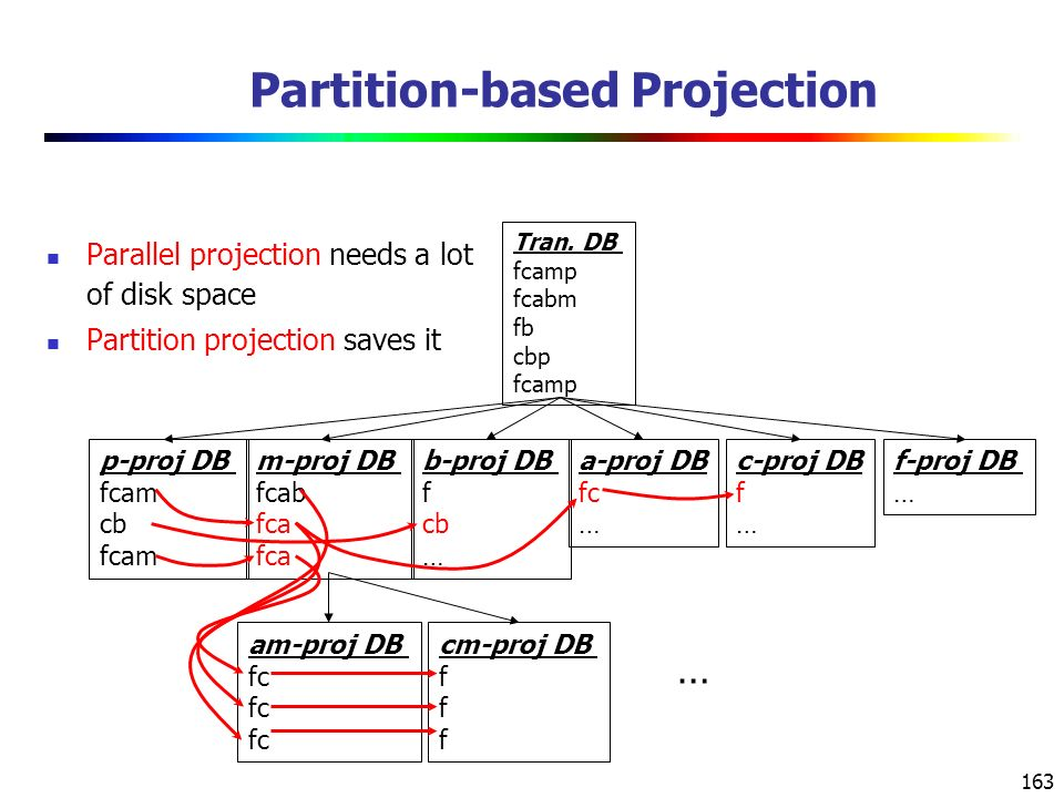 Partition-based Projection