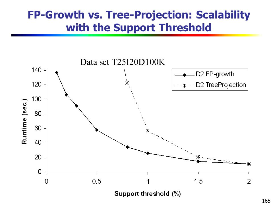 FP-Growth vs. Tree-Projection: Scalability with the Support Threshold