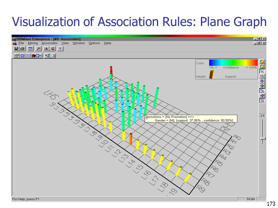 Visualization of Association Rules: Plane Graph