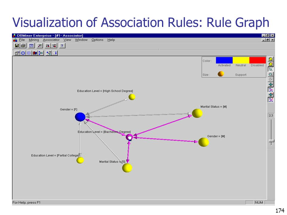 Visualization of Association Rules: Rule Graph