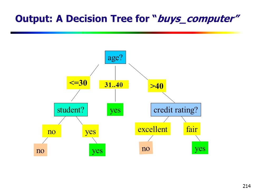 Output: A Decision Tree for buys_computer