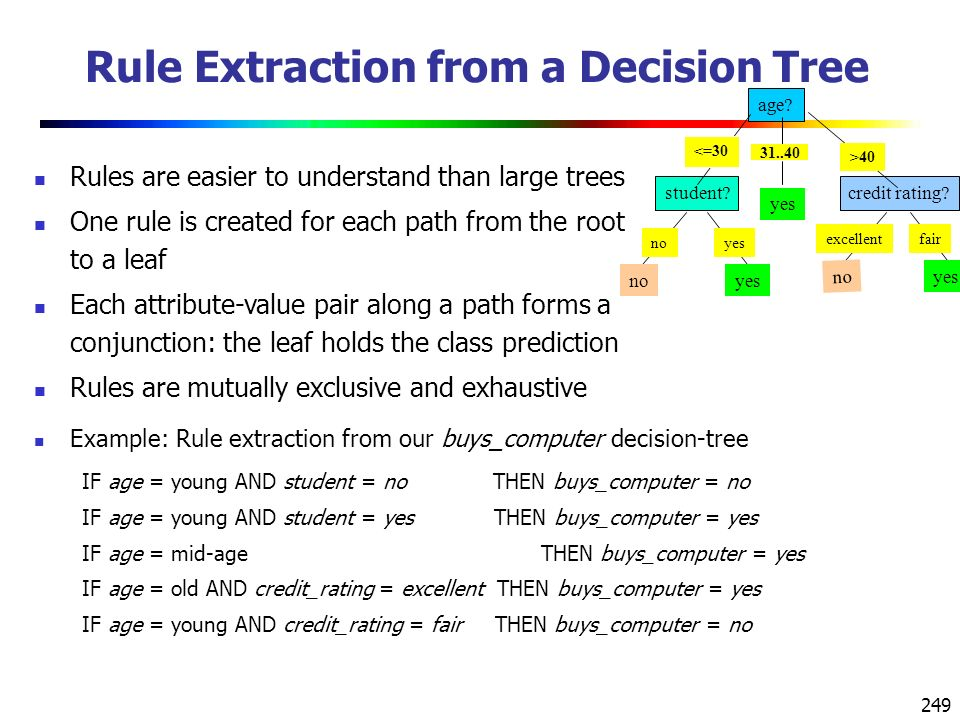 Rule Extraction from a Decision Tree