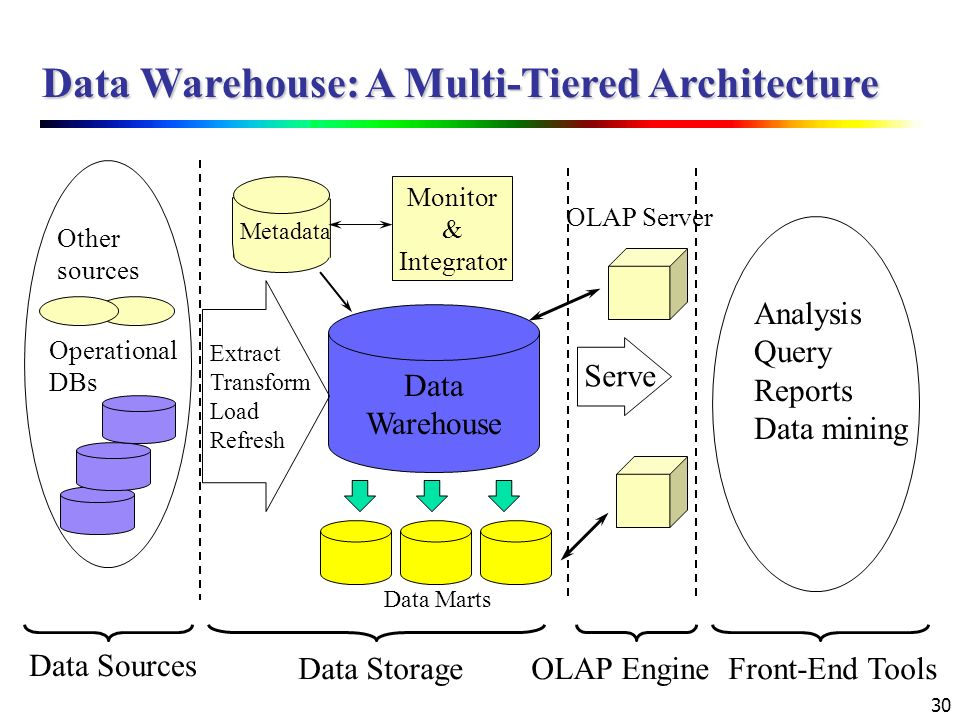 Data Warehouse: A Multi-Tiered Architecture
