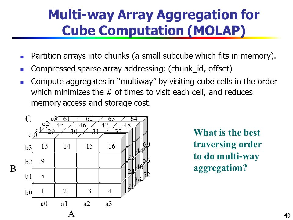 Multi-way Array Aggregation for Cube Computation (MOLAP)