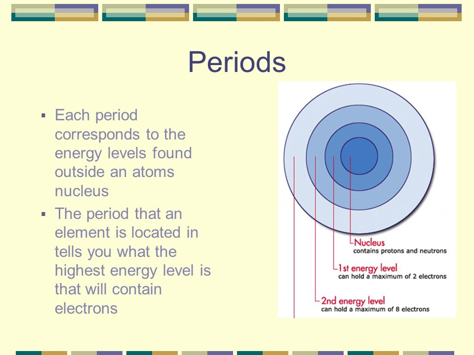 Periods Each period corresponds to the energy levels found outside an atoms nucleus.