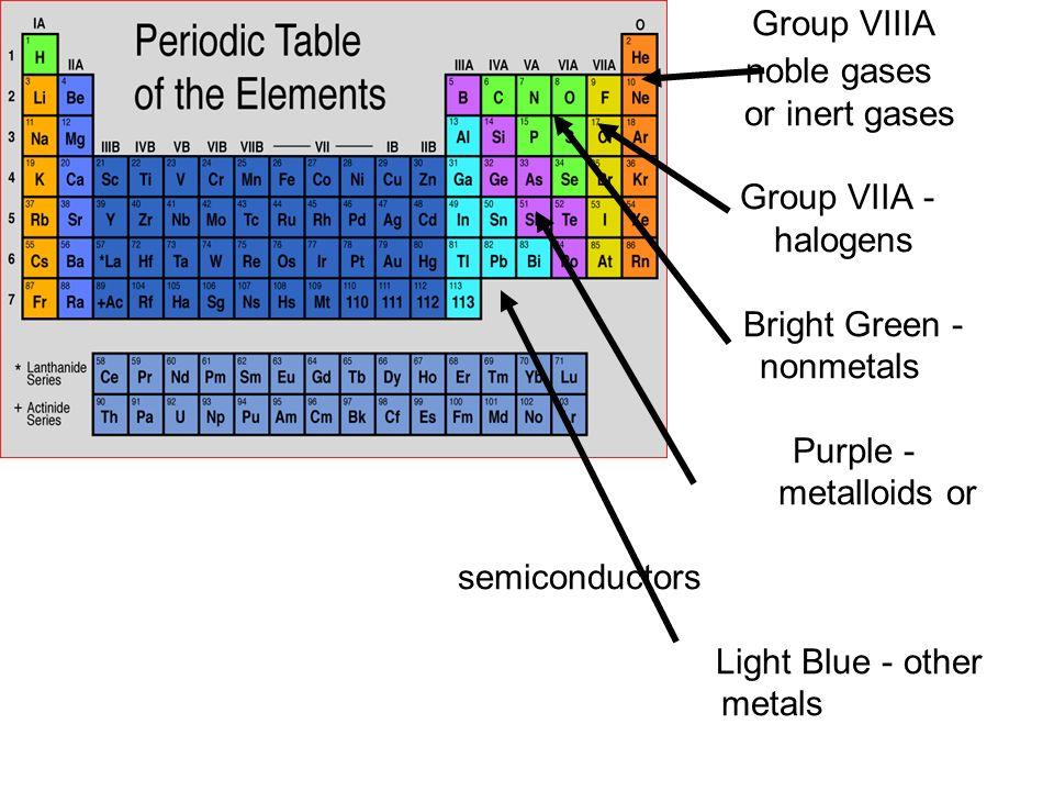 Inert gases periodic table choice image periodic table of elements periodic table noble gas periodic table number periodic table of urtaz Choice Image