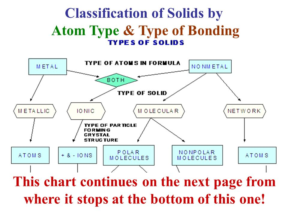 classification of solids - 105 - 2127 for the purposes of classification, substances with a melting point or initial melting point of 20 °c or lower at a pressure of 1013 kpa shall be.