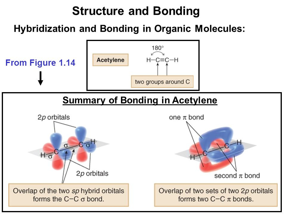 bonding structure summary In this module, we will discuss the structure of the atom, how atoms interact with  each other  of materials science including atomic structure and bonding, crystal  structure, atomic and  this module then, in summary, is going to be divided into.