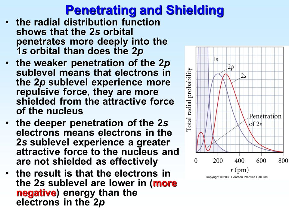 Penetrating and Shielding