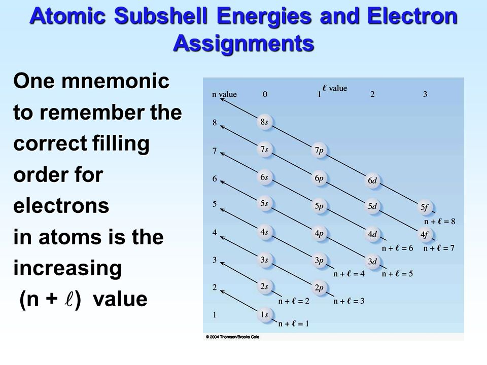 Atomic Subshell Energies and Electron Assignments